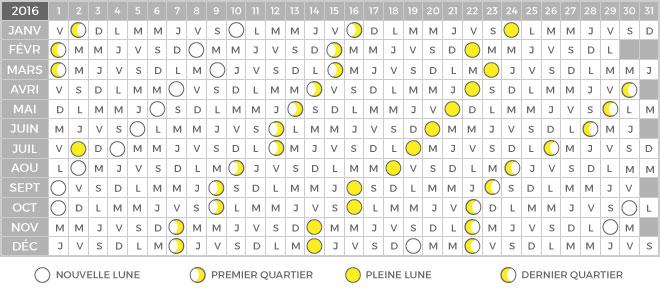 Calendrier lunaire grossesse et accouchement 2016 - Calendrier des lunes 2016 ...