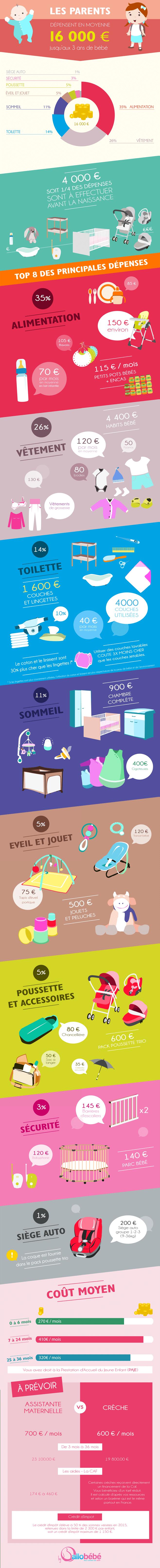 infographie coût d'un bébé de la naissance à 3 ans