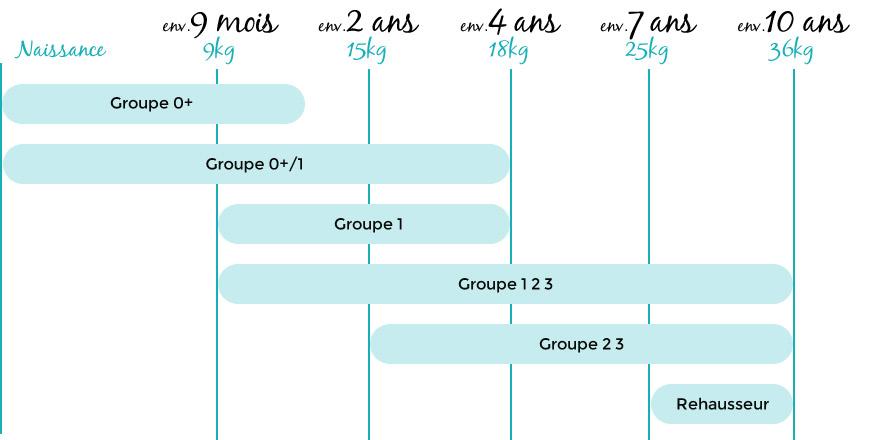 Tous les groupes de sièges-auto classés par âge et par poids supporté